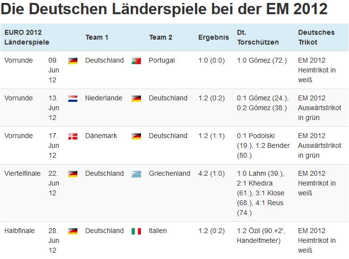 Was waren die deutschen Länderspiele bei der EURO 2012?